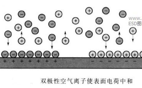 空气电离-电荷中和