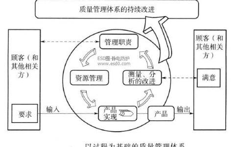 质量管理体系-质量管理体系的概念