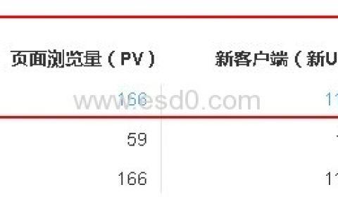 恭喜ESD圈站点IP日访问量突破100大关!